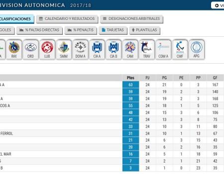 Concluíron este fin de semana as Ligas Autonómicas de Hóckey sobre Patíns das categorías Xuvenil e Alevín